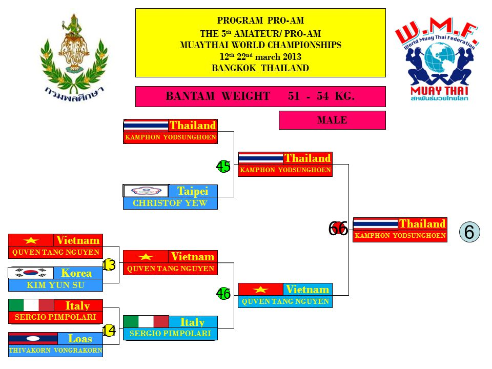 MALE BANTAM WEIGHT 51 - 54 KG. PROGRAM PRO-AM THE 5 th AMATEUR/ PRO-AM MUAYTHAI WORLD CHAMPIONSHIPS 12 th 22 nd march 2013 BANGKOK THAILAND Thailand K