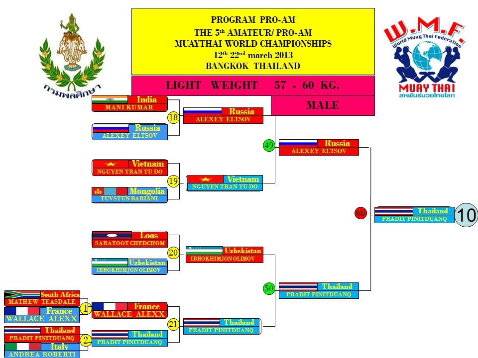 MALE LIGHT WEIGHT 57 - 60 KG. PROGRAM PRO-AM THE 5 th AMATEUR/ PRO-AM MUAYTHAI WORLD CHAMPIONSHIPS 12 th 22 nd march 2013 BANGKOK THAILAND 2 19 20 21