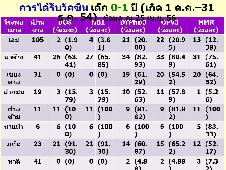 โรงพย าบาล เป้าห มาย BCG ( ร้อยละ ) HB1 ( ร้อยละ ) DTPHB3 ( ร้อยละ ) OPV3 ( ร้อยละ ) MMR ( ร้อยละ ) เลย 1052(1.9 0) 4(3.8 1) 21(20. 00) 22(20.9 5) 13(