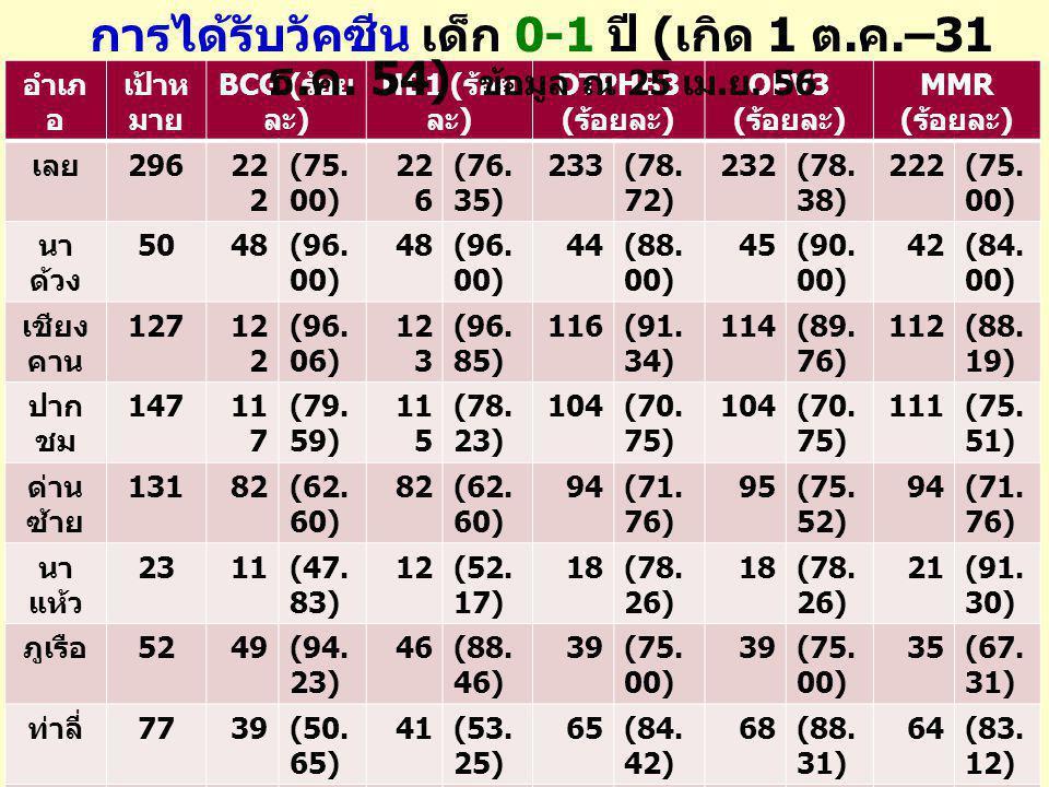 อำเภ อ เป้าห มาย BCG ( ร้อย ละ ) HB1 ( ร้อย ละ ) DTPHB3 ( ร้อยละ ) OPV3 ( ร้อยละ ) MMR ( ร้อยละ ) เลย 29622 2 (75. 00) 22 6 (76. 35) 233(78. 72) 232(7