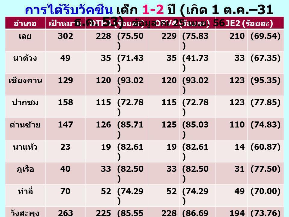 อำเภอเป้าหมาย DTP4 ( ร้อยละ )OPV4 ( ร้อยละ )JE2 ( ร้อยละ ) เลย 302228(75.50 ) 229(75.83 ) 210(69.54) นาด้วง 4935(71.43 ) 35(41.73 ) 33(67.35) เชียงคาน 129120(93.02 ) 120(93.02 ) 123(95.35) ปากชม 158115(72.78 ) 115(72.78 ) 123(77.85) ด่านซ้าย 147126(85.71 ) 125(85.03 ) 110(74.83) นาแห้ว 2319(82.61 ) 19(82.61 ) 14(60.87) ภูเรือ 4033(82.50 ) 33(82.50 ) 31(77.50) ท่าลี่ 7052(74.29 ) 52(74.29 ) 49(70.00) วังสะพุง 263225(85.55 ) 228(86.69 ) 194(73.76) ภูกระดึง 7055(78.57 ) 56(80.00 ) 51(72.86) ภูหลวง 6659(89.39 ) 59(89.39 ) 51(77.27) ผาขาว 10777(71.96 ) 82(76.64 ) 79(73.83) เอราวัณ 7864(82.05 ) 62(79.49 ) 60(76.92) หนองหิน 8267(81.71 ) 67(81.71 ) 62(75.61) รวม 1,5841,257(80.491,282(80.93 ) 1,190(75.13) การได้รับวัคซีน เด็ก 1-2 ปี ( เกิด 1 ต.