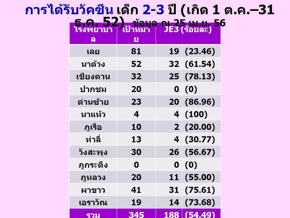 โรงพยาบา ล เป้าหมา ย JE3 ( ร้อยละ ) เลย 8119(23.46) นาด้วง 5232(61.54) เชียงคาน 3225(78.13) ปากชม 200(0) ด่านซ้าย 2320(86.96) นาแห้ว 44(100) ภูเรือ 102(20.00) ท่าลี่ 134(30.77) วังสะพุง 3026(56.67) ภูกระดึง 00(0) ภูหลวง 2011(55.00) ผาขาว 4131(75.61) เอราวัณ 1914(73.68) รวม 345188(54.49) การได้รับวัคซีน เด็ก 2-3 ปี ( เกิด 1 ต.