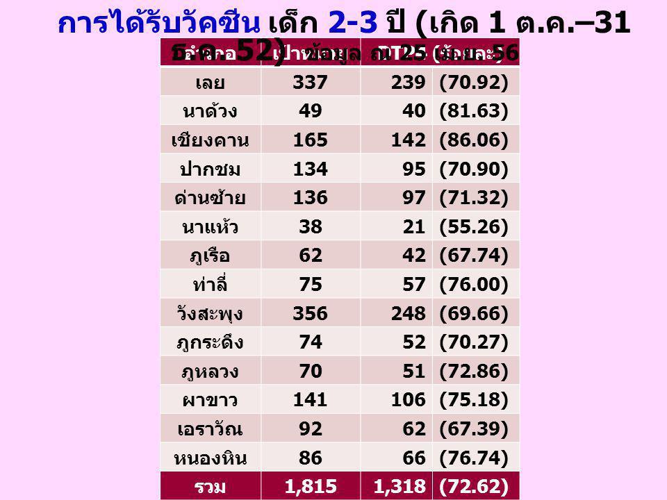 อำเภอเป้าหมาย DTP4 ( ร้อยละ ) เลย 337239(70.92) นาด้วง 4940(81.63) เชียงคาน 165142(86.06) ปากชม 13495(70.90) ด่านซ้าย 13697(71.32) นาแห้ว 3821(55.26)