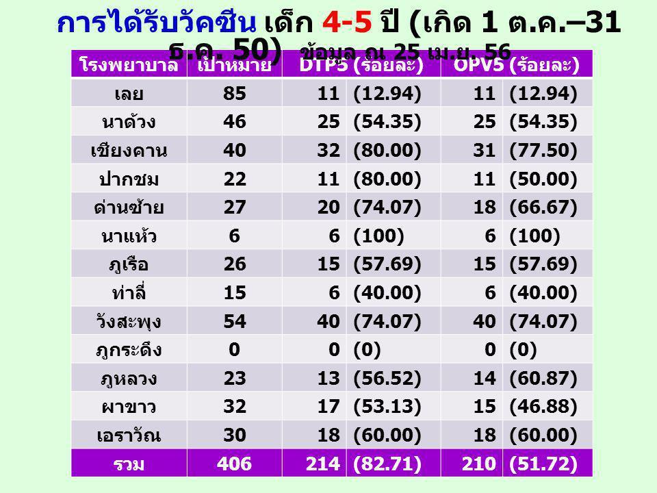 โรงพยาบาลเป้าหมาย DTP5 ( ร้อยละ )OPV5 ( ร้อยละ ) เลย 8511(12.94)11(12.94) นาด้วง 4625(54.35)25(54.35) เชียงคาน 4032(80.00)31(77.50) ปากชม 2211(80.00)11(50.00) ด่านซ้าย 2720(74.07)18(66.67) นาแห้ว 66(100)6 ภูเรือ 2615(57.69)15(57.69) ท่าลี่ 156(40.00)6 วังสะพุง 5440(74.07)40(74.07) ภูกระดึง 00(0)0 ภูหลวง 2313(56.52)14(60.87) ผาขาว 3217(53.13)15(46.88) เอราวัณ 3018(60.00)18(60.00) รวม 406214(82.71)210(51.72) การได้รับวัคซีน เด็ก 4-5 ปี ( เกิด 1 ต.