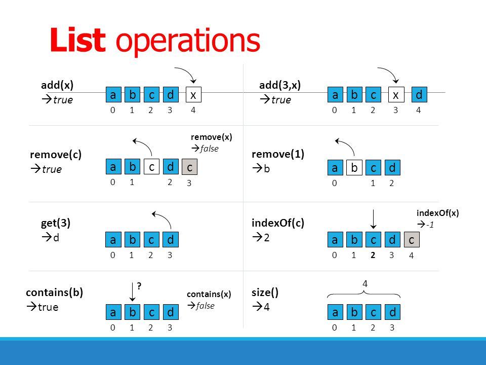 List operations add(x)  true remove(c)  true get(3)  d indexOf(c)  2 contains(b)  true add(3,x)  true remove(1)  b abcd x 01234 abc x 0123 d 4