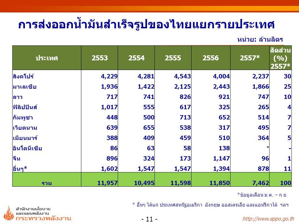 http://www.eppo.go.th หน่วย: ล้านลิตร การส่งออกน้ำมันสำเร็จรูปของไทยแยกรายประเทศ - 11 - * อื่นๆ ได้แก่ ประเทศสหรัฐอเมริกา อังกฤษ ออสเตรเลีย และแอฟริกา