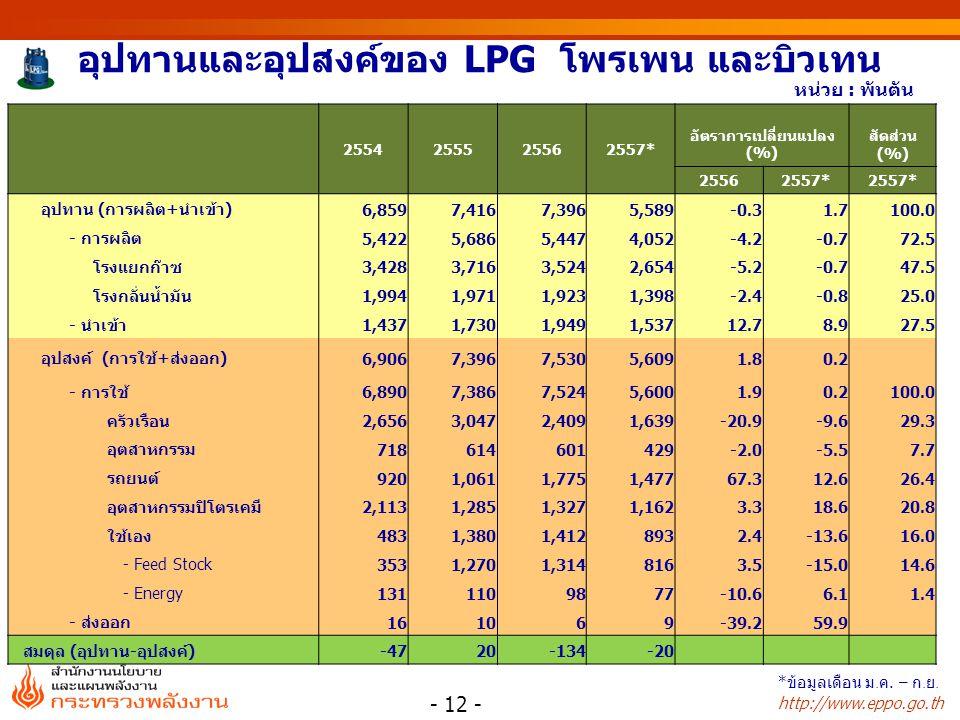 http://www.eppo.go.th อุปทานและอุปสงค์ของ LPG โพรเพน และบิวเทน 2554255525562557* อัตราการเปลี่ยนแปลง (%) สัดส่วน (%) 25562557* อุปทาน (การผลิต+นำเข้า)