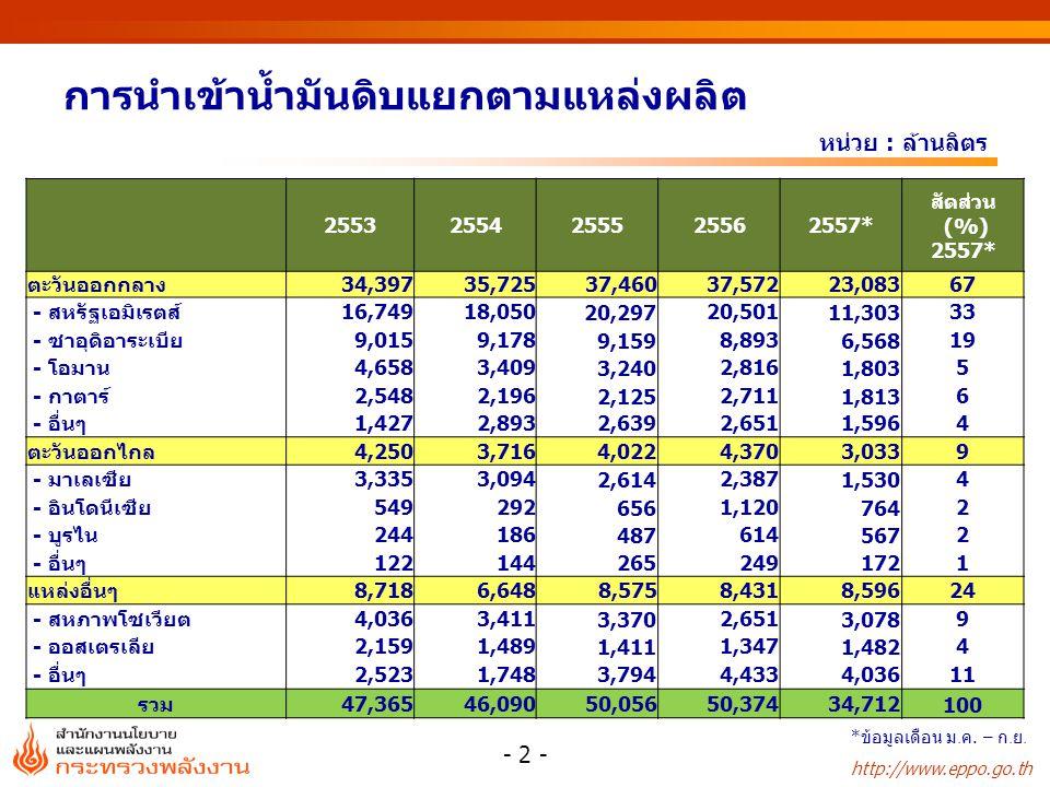 http://www.eppo.go.th การนำเข้าน้ำมันดิบแยกตามแหล่งผลิต หน่วย : ล้านลิตร - 2 - 25532554255525562557* สัดส่วน (%) 2557* ตะวันออกกลาง34,39735,72537,460