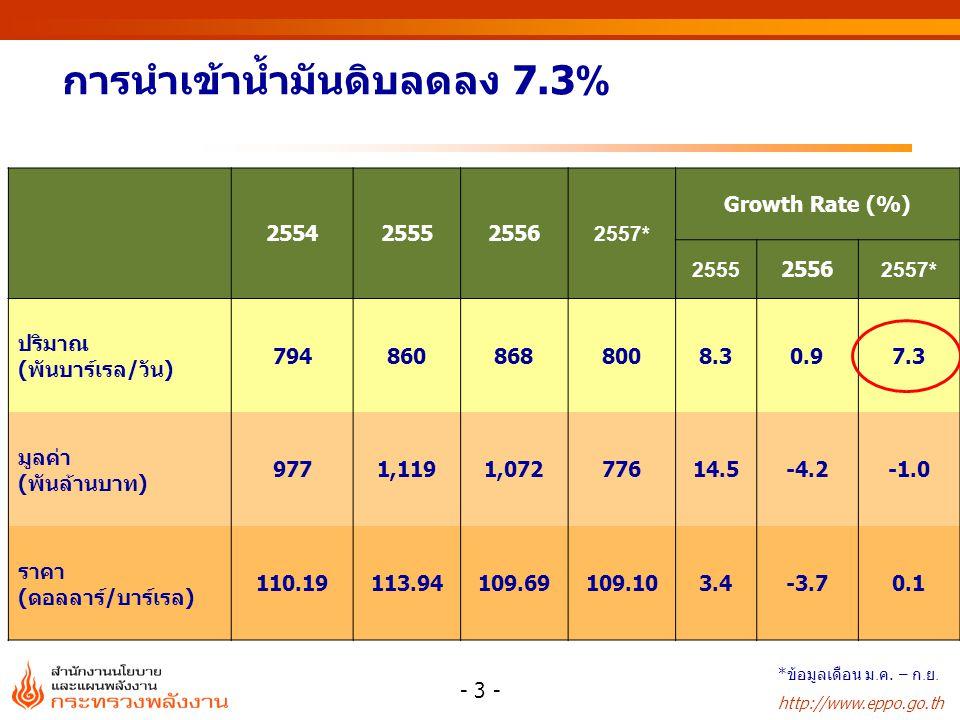http://www.eppo.go.th 2554255525562557* Growth Rate (%) 255525562557* ปริมาณ (พันบาร์เรล/วัน) 7948608688008.30.97.3 มูลค่า (พันล้านบาท) 9771,1191,0727