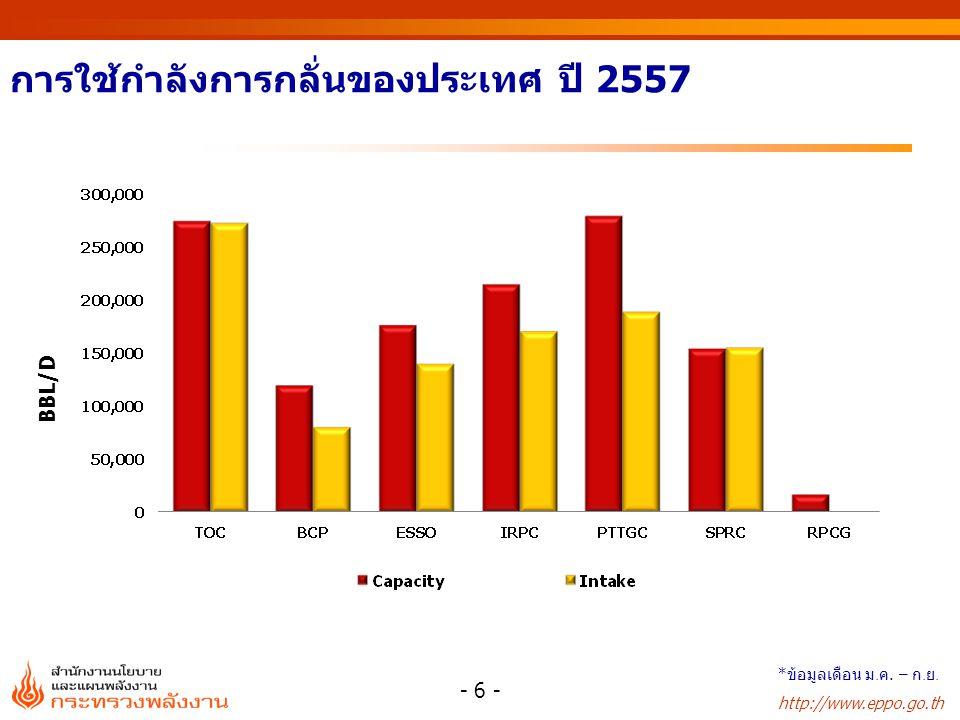 http://www.eppo.go.th การใช้กำลังการกลั่นของประเทศ ปี 2557 - 6 - BBL/D * ข้อมูลเดือน ม. ค. – ก. ย.