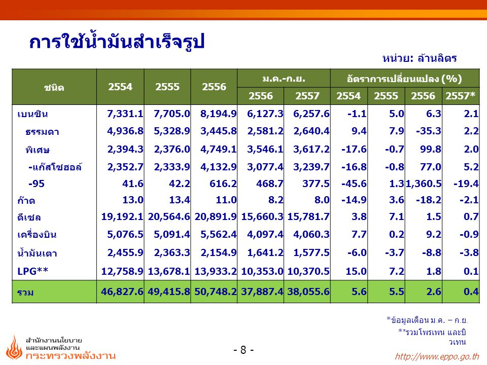http://www.eppo.go.th การใช้น้ำมันสำเร็จรูป หน่วย: ล้านลิตร ** รวมโพรเพน และบิ วเทน ชนิด255425552556 ม.ค.-ก.ย.อัตราการเปลี่ยนแปลง (%) 2556255725542555