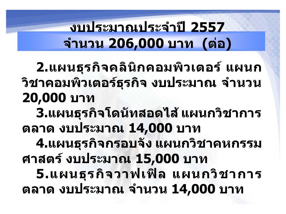 2. แผนธุรกิจคลินิกคอมพิวเตอร์ แผนก วิชาคอมพิวเตอร์ธุรกิจ งบประมาณ จำนวน 20,000 บาท 3. แผนธุรกิจโดนัทสอดไส้ แผนกวิชาการ ตลาด งบประมาณ 14,000 บาท 4. แผน