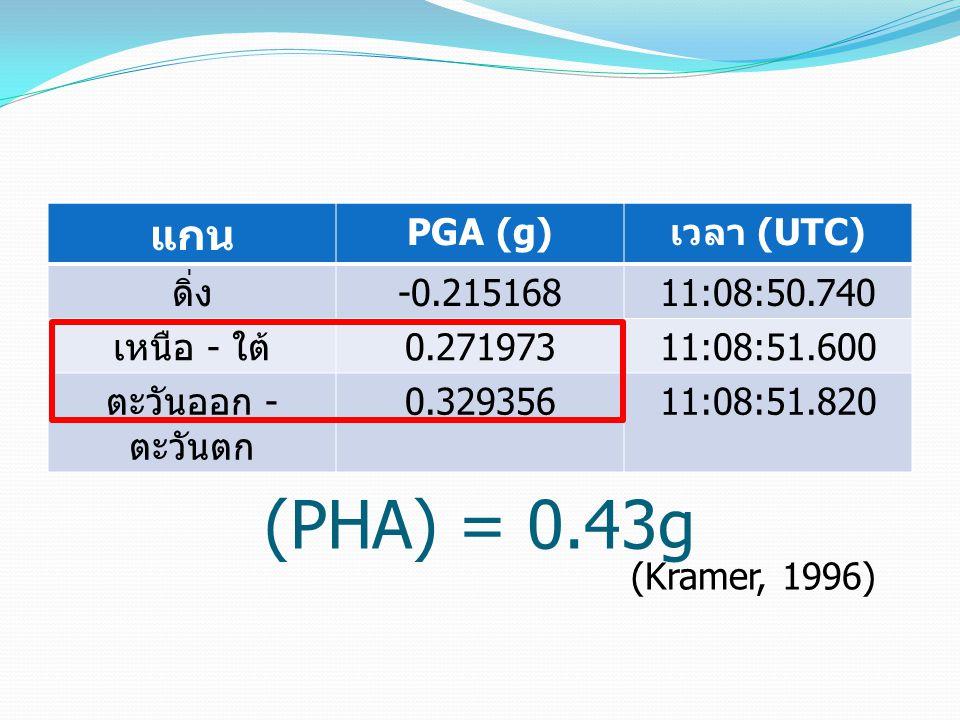 Peak Horizontal Acceleration (PHA) = 0.43g แกน PGA (g) เวลา (UTC) ดิ่ง -0.21516811:08:50.740 เหนือ - ใต้ 0.27197311:08:51.600 ตะวันออก - ตะวันตก 0.329