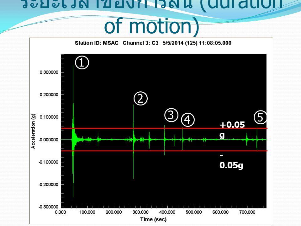 ระยะเวลาของการสั่น (duration of motion) +0.05 g - 0.05g 1 2 3 4 5