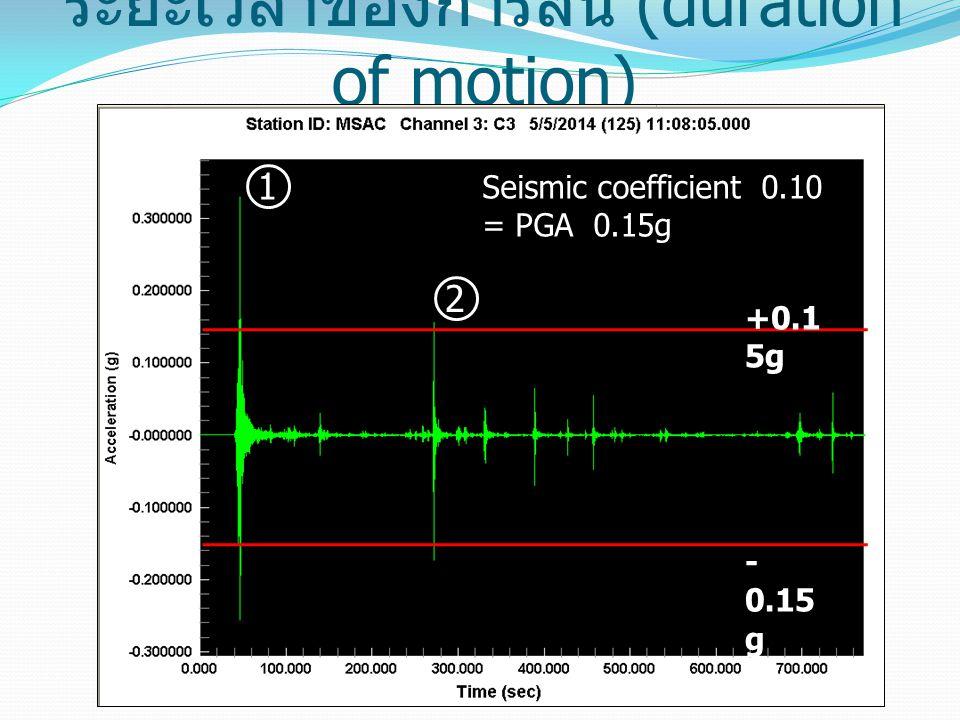 ระยะเวลาของการสั่น (duration of motion) +0.1 5g - 0.15 g 1 2 Seismic coefficient 0.10 = PGA 0.15g