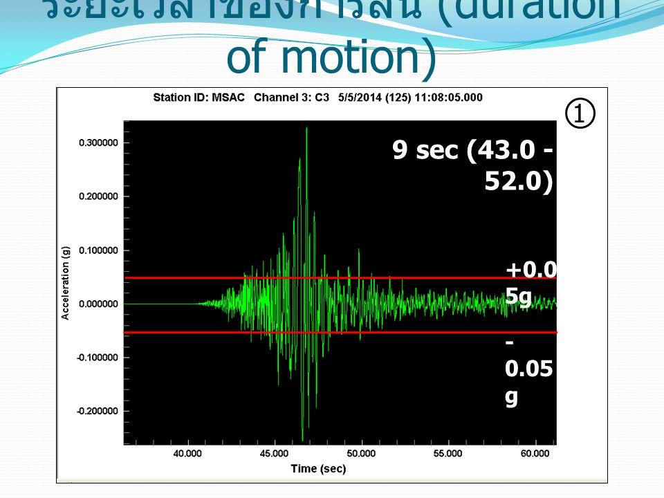 ระยะเวลาของการสั่น (duration of motion) +0.0 5g - 0.05 g 1 9 sec (43.0 - 52.0)
