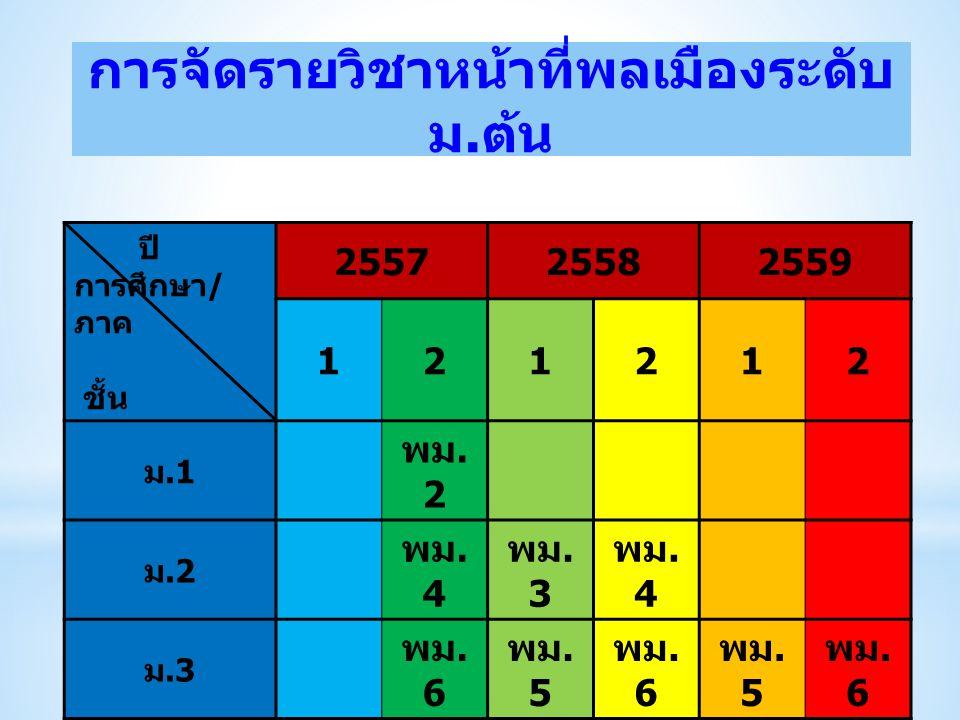 การจัดรายวิชาหน้าที่พลเมืองระดับ ม. ต้น ปี การศึกษา / ภาค ชั้น 255725582559 121212 ม.1 พม. 2 ม.2 พม. 4 พม. 3 พม. 4 ม.3 พม. 6 พม. 5 พม. 6 พม. 5 พม. 6