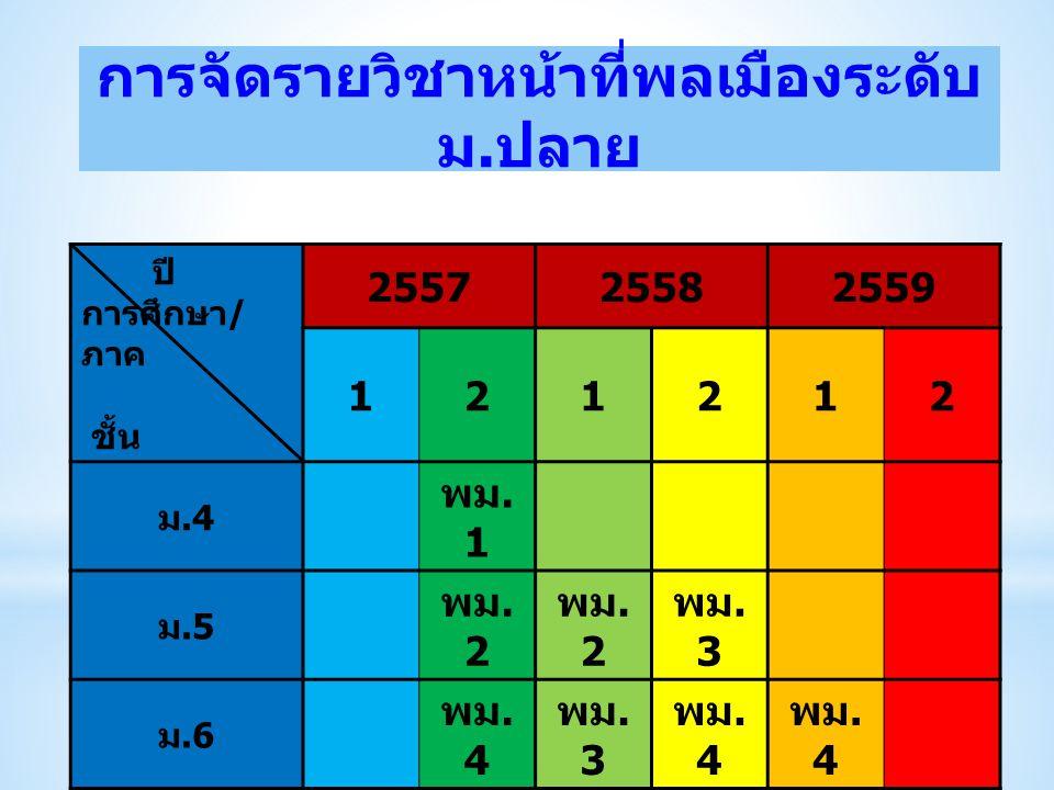 การจัดรายวิชาหน้าที่พลเมืองระดับ ม. ปลาย ปี การศึกษา / ภาค ชั้น 255725582559 121212 ม.4 พม. 1 ม.5 พม. 2 พม. 3 ม.6 พม. 4 พม. 3 พม. 4