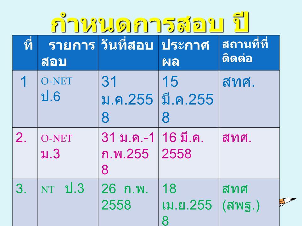 กำหนดการสอบ ปี 2557 ที่ รายการ สอบ วันที่สอบประกาศ ผล สถานที่ที่ ติดต่อ 1 O-NET ป.6 31 ม. ค.255 8 15 มี. ค.255 8 สทศ. 2. O-NET ม.3 31 ม. ค.-1 ก. พ.255