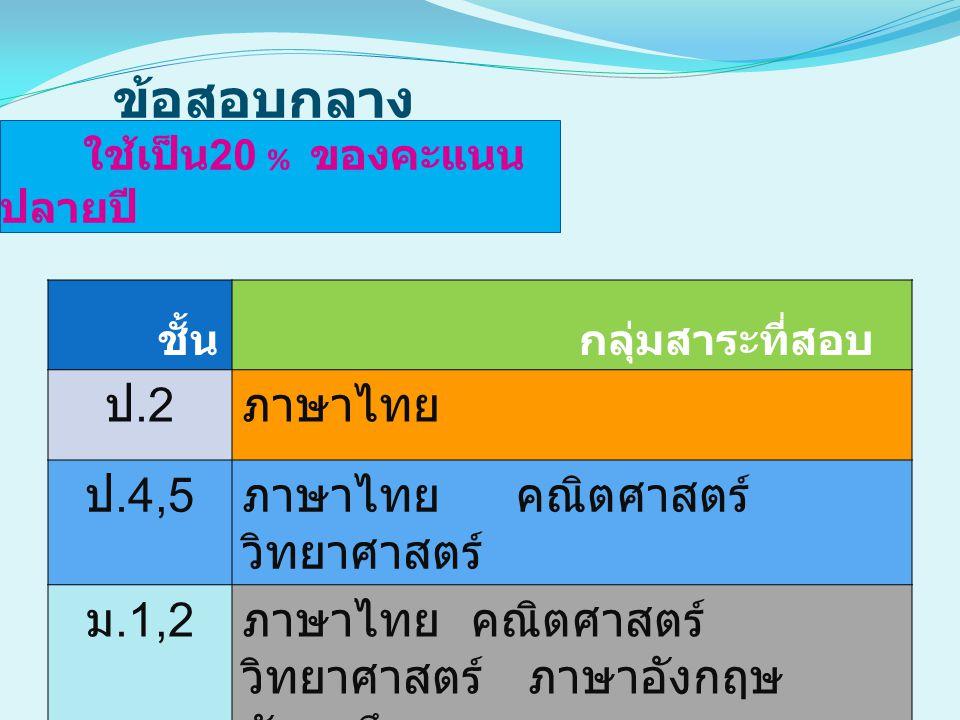 ข้อสอบกลาง ใช้เป็น 20 % ของคะแนน ปลายปี ชั้น กลุ่มสาระที่สอบ ป.2 ภาษาไทย ป.4,5 ภาษาไทย คณิตศาสตร์ วิทยาศาสตร์ ม.1,2 ภาษาไทย คณิตศาสตร์ วิทยาศาสตร์ ภาษ