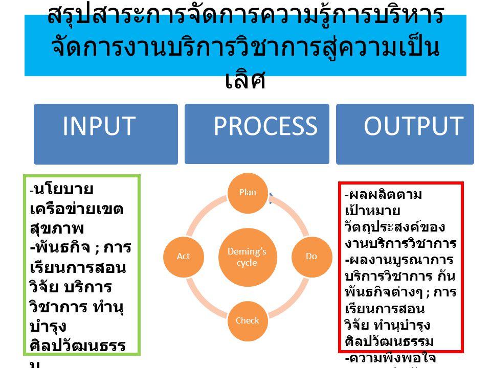 สรุปสาระการจัดการความรู้การบริหาร จัดการงานบริการวิชาการสู่ความเป็น เลิศ INPUTPROCESSOUTPUT Deming's cycle PlanDoCheckAct - นโยบาย เครือข่ายเขต สุขภาพ