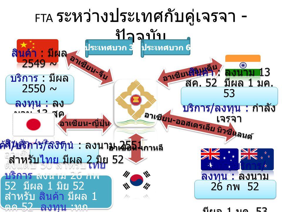 FTA ระหว่างประเทศกับคู่เจรจา - ปัจจุบัน อาเซียน - อินเดีย สินค้า : ลงนาม 13 สค. 52 มีผล 1 มค. 53 บริการ / ลงทุน : กำลัง เจรจา สินค้า : ลงนาม 13 สค. 52