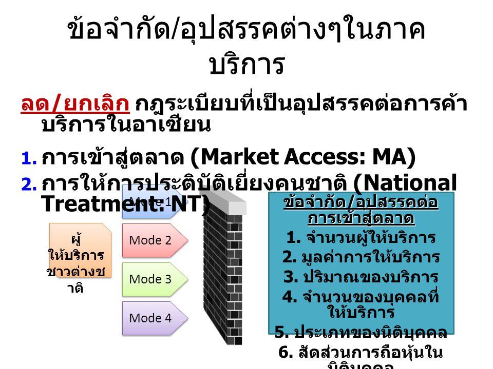 ข้อจำกัด / อุปสรรคต่างๆในภาค บริการ Mode 1 Mode 2 Mode 3 Mode 4 ผู้ ให้บริการ ชาวต่างช าติ ข้อจำกัด / อุปสรรคต่อ การเข้าสู่ตลาด 1. จำนวนผู้ให้บริการ 2