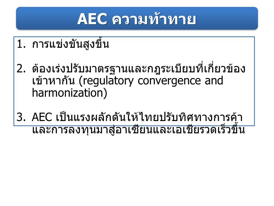 AEC ความท้าทาย 1. การแข่งขันสูงขึ้น 2. ต้องเร่งปรับมาตรฐานและกฎระเบียบที่เกี่ยวข้อง เข้าหากัน (regulatory convergence and harmonization) 3.AEC เป็นแรง