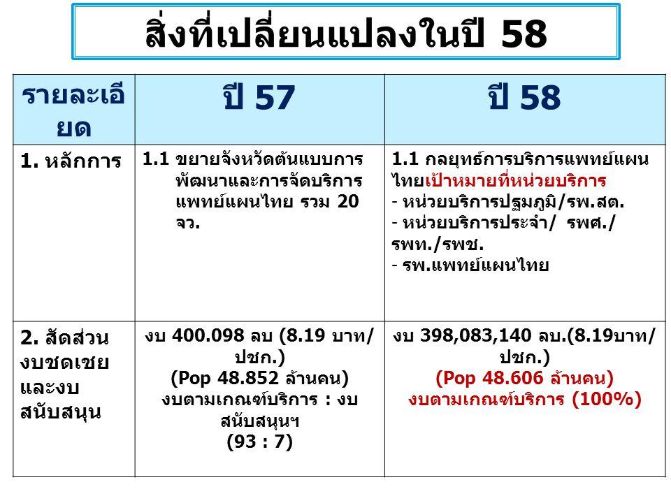 สิ่งที่เปลี่ยนแปลงในปี 58 รายละเอี ยด ปี 57 ปี 58 1. หลักการ 1.1 ขยายจังหวัดต้นแบบการ พัฒนาและการจัดบริการ แพทย์แผนไทย รวม 20 จว. 1.1 กลยุทธ์การบริการ