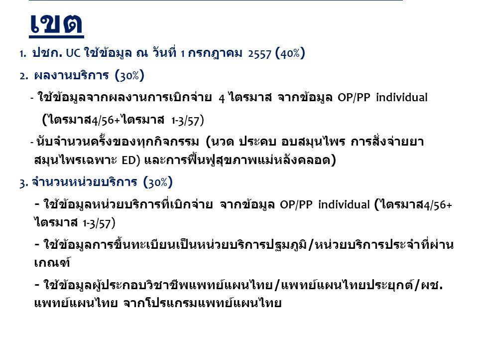 9 งบค่าบริการแพทย์แผนไทย สปสช.
