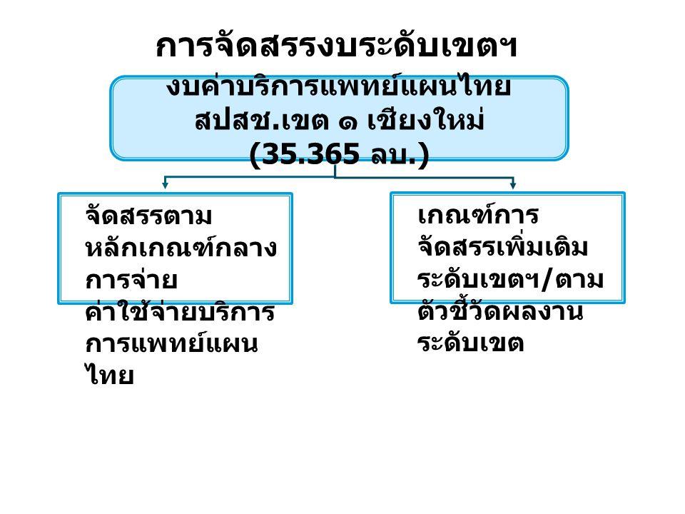 9 งบค่าบริการแพทย์แผนไทย สปสช. เขต ๑ เชียงใหม่ (35.365 ลบ.) จัดสรรตาม หลักเกณฑ์กลาง การจ่าย ค่าใช้จ่ายบริการ การแพทย์แผน ไทย การจัดสรรงบระดับเขตฯ เกณฑ