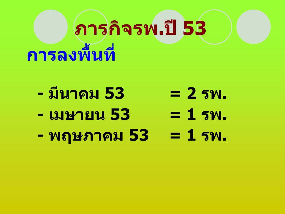 ภารกิจรพ. ปี 53 การลงพื้นที่ - มีนาคม 53= 2 รพ. - เมษายน 53= 1 รพ. - พฤษภาคม 53= 1 รพ.