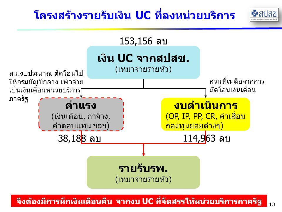 โครงสร้างรายรับเงิน UC ที่ลงหน่วยบริการ 13 เงิน UC จากสปสช. (เหมาจ่ายรายหัว) ค่าแรง (เงินเดือน, ค่าจ้าง, ค่าตอบแทน ฯลฯ) งบดำเนินการ (OP, IP, PP, CR, ค