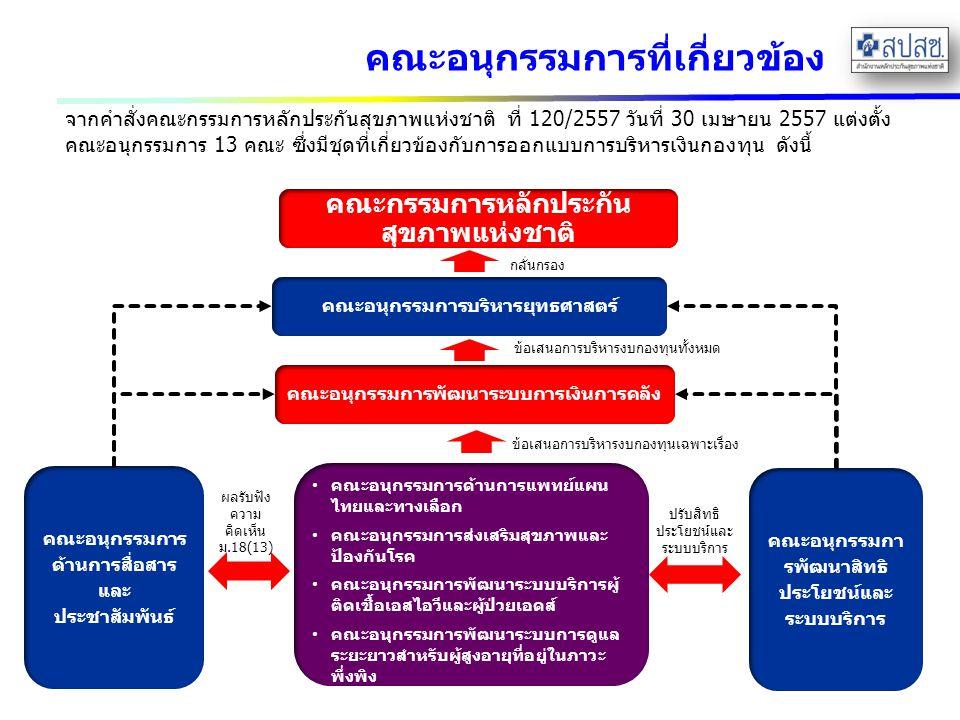 คณะอนุกรรมการที่เกี่ยวข้อง จากคำสั่งคณะกรรมการหลักประกันสุขภาพแห่งชาติ ที่ 120/2557 วันที่ 30 เมษายน 2557 แต่งตั้ง คณะอนุกรรมการ 13 คณะ ซึ่งมีชุดที่เกี่ยวข้องกับการออกแบบการบริหารเงินกองทุน ดังนี้ คณะกรรมการหลักประกัน สุขภาพแห่งชาติ คณะอนุกรรมการพัฒนาระบบการเงินการคลัง คณะอนุกรรมการด้านการแพทย์แผน ไทยและทางเลือก คณะอนุกรรมการส่งเสริมสุขภาพและ ป้องกันโรค คณะอนุกรรมการพัฒนาระบบบริการผู้ ติดเชื้อเอสไอวีและผู้ป่วยเอดส์ คณะอนุกรรมการพัฒนาระบบการดูแล ระยะยาวสำหรับผู้สูงอายุที่อยู่ในภาวะ พึ่งพิง คณะอนุกรรมการบริหารยุทธศาสตร์ คณะอนุกรรมการ ด้านการสื่อสาร และ ประชาสัมพันธ์ คณะอนุกรรมกา รพัฒนาสิทธิ ประโยชน์และ ระบบบริการ ผลรับฟัง ความ คิดเห็น ม.18(13) ปรับสิทธิ ประโยชน์และ ระบบบริการ ข้อเสนอการบริหารงบกองทุนเฉพาะเรื่อง ข้อเสนอการบริหารงบกองทุนทั้งหมด กลั่นกรอง