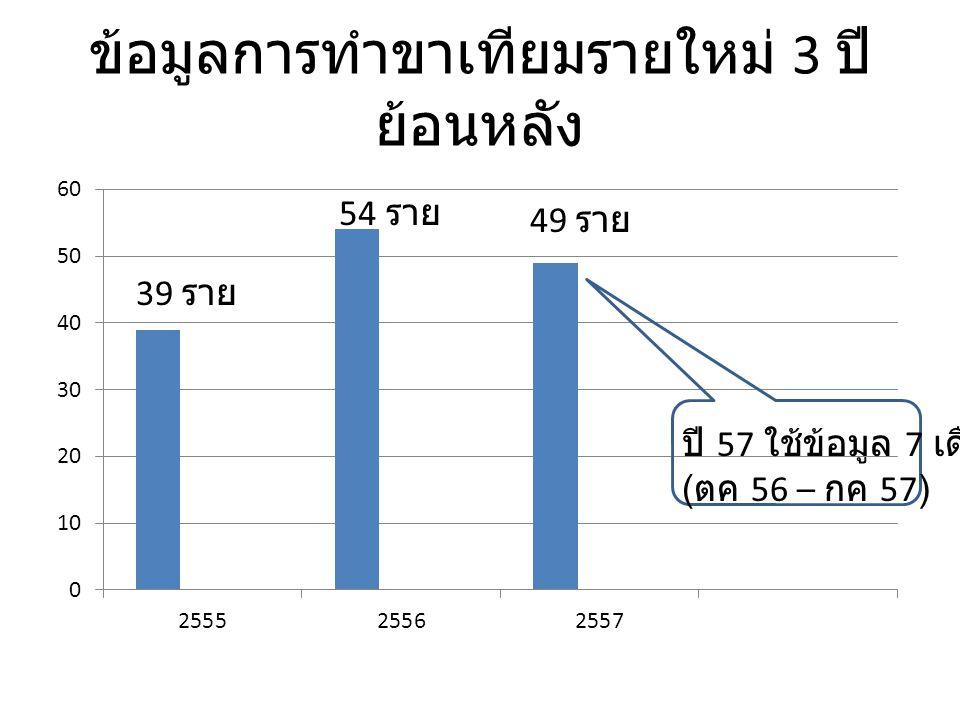 ข้อมูลการทำขาเทียมรายใหม่ 3 ปี ย้อนหลัง 39 ราย 54 ราย 49 ราย ปี 57 ใช้ข้อมูล 7 เดือน ( ตค 56 – กค 57)