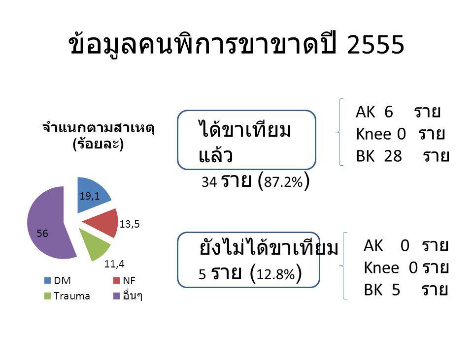 ข้อมูลคนพิการขาขาดปี 2555 ได้ขาเทียม แล้ว 34 ราย ( 87.2% ) ยังไม่ได้ขาเทียม 5 ราย ( 12.8% ) AK 6 ราย Knee 0 ราย BK 28 ราย AK 0 ราย Knee 0 ราย BK 5 ราย