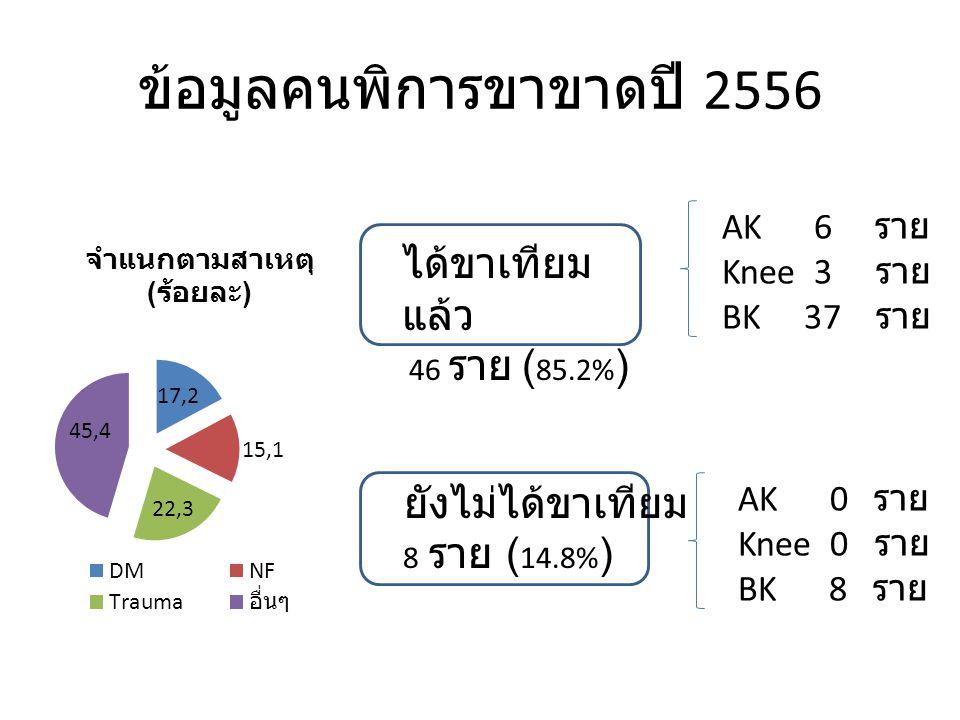 ข้อมูลคนพิการขาขาดปี 2556 ได้ขาเทียม แล้ว 46 ราย ( 85.2% ) ยังไม่ได้ขาเทียม 8 ราย ( 14.8% ) AK 6 ราย Knee 3 ราย BK 37 ราย AK 0 ราย Knee 0 ราย BK 8 ราย