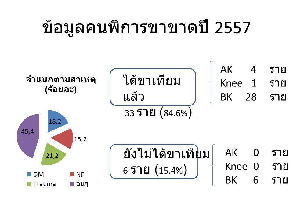 ข้อมูลคนพิการขาขาดปี 2557 ได้ขาเทียม แล้ว 33 ราย ( 84.6% ) ยังไม่ได้ขาเทียม 6 ราย ( 15.4% ) AK 4 ราย Knee 1 ราย BK 28 ราย AK 0 ราย Knee 0 ราย BK 6 ราย