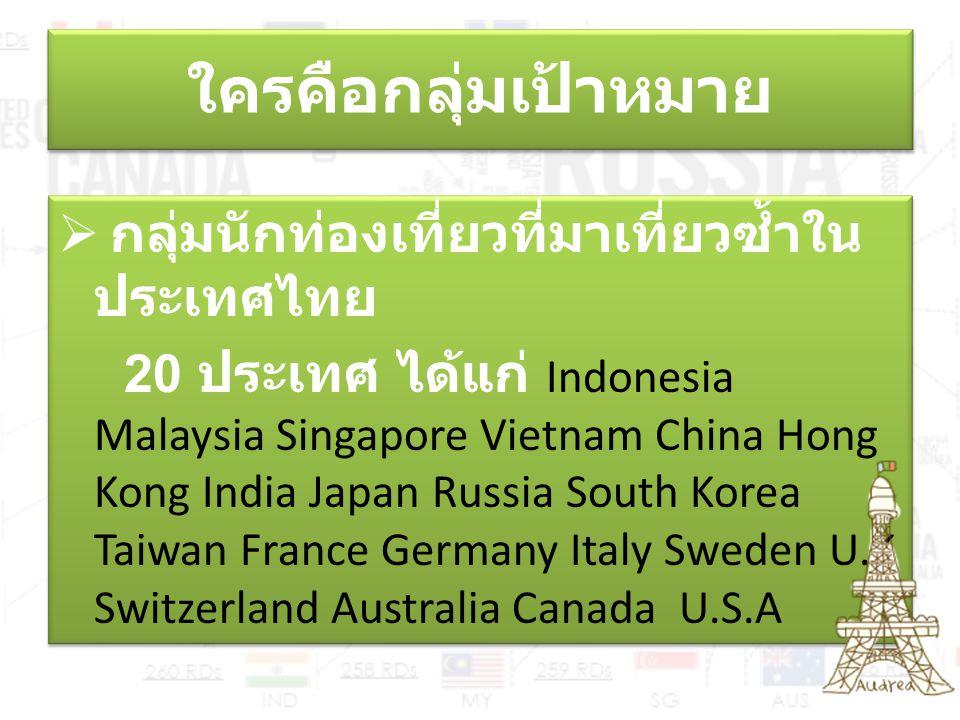 ใครคือกลุ่มเป้าหมาย  กลุ่มนักท่องเที่ยวที่มาเที่ยวซ้ำใน ประเทศไทย 20 ประเทศ ได้แก่ Indonesia Malaysia Singapore Vietnam China Hong Kong India Japan R
