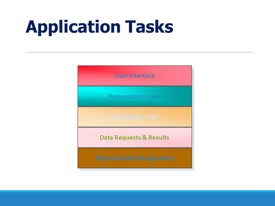 Three Tier Architecture  Client เป็นตัวร้องขอบริการ  มีการแยกการทำงานของ Server เป็น 2 ส่วน