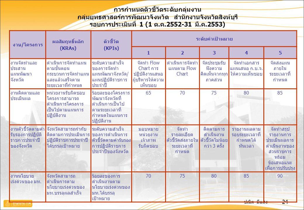 ปณิต มีแสง 24 การกำหนดตัวชี้วัดระดับกลุ่มงาน กลุ่มยุทธศาสตร์การพัฒนาจังหวัด สำนักงานจังหวัดสิงห์บุรี รอบการประเมินที่ 1 (1 ต.ค.2552-31 มี.ค.2553) งาน/