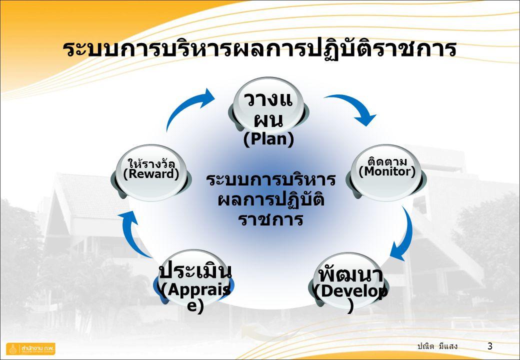 ปณิต มีแสง ระบบการบริหารผลการปฏิบัติราชการ ติดตาม (Monitor) วางแ ผน (Plan) พัฒนา (Develop ) ประเมิน (Apprais e) ให้รางวัล (Reward) 3
