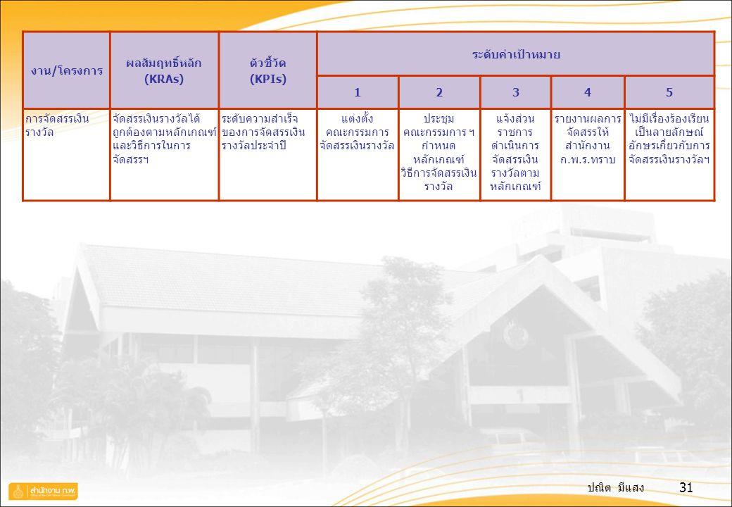 ปณิต มีแสง 31 งาน/โครงการ ผลสัมฤทธิ์หลัก (KRAs) ตัวชี้วัด (KPIs) ระดับค่าเป้าหมาย 12345 การจัดสรรเงิน รางวัล จัดสรรเงินรางวัลได้ ถูกต้องตามหลักเกณฑ์ แ