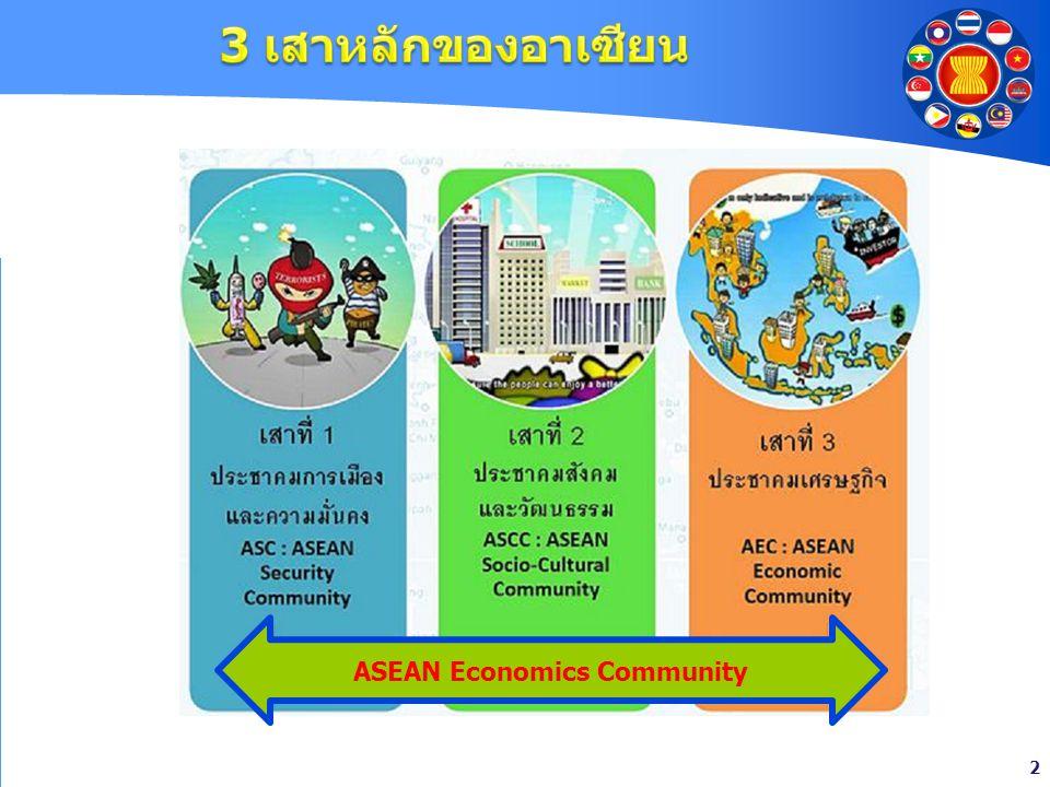 2 ASEAN Economics Community