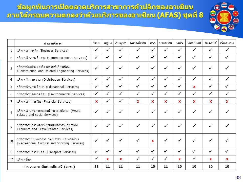 38 สาขาบริการไทยบรูไนกัมพูชาอินโดนีเซียลาวมาเลเชียพม่าฟิลิปปินส์สิงคโปร์เวียดนาม 1บริการด้านธุรกิจ (Business Services)  2บริการด้านการสื่อสา