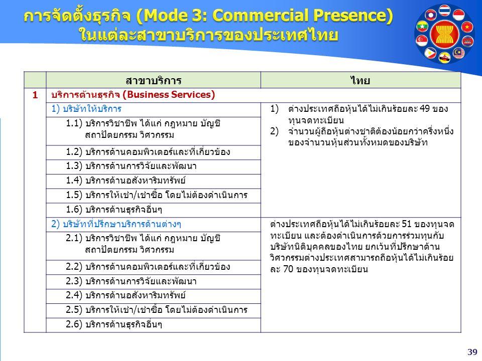 39 สาขาบริการไทย 1 บริการด้านธุรกิจ (Business Services) 1) บริษัทให้บริการ1)ต่างประเทศถือหุ้นได้ไม่เกินร้อยละ 49 ของ ทุนจดทะเบียน 2)จำนวนผู้ถือหุ้นต่า