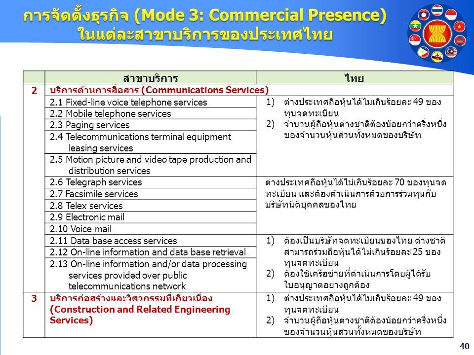 40 สาขาบริการไทย 2 บริการด้านการสื่อสาร (Communications Services) 2.1 Fixed-line voice telephone services1)ต่างประเทศถือหุ้นได้ไม่เกินร้อยละ 49 ของ ทุ