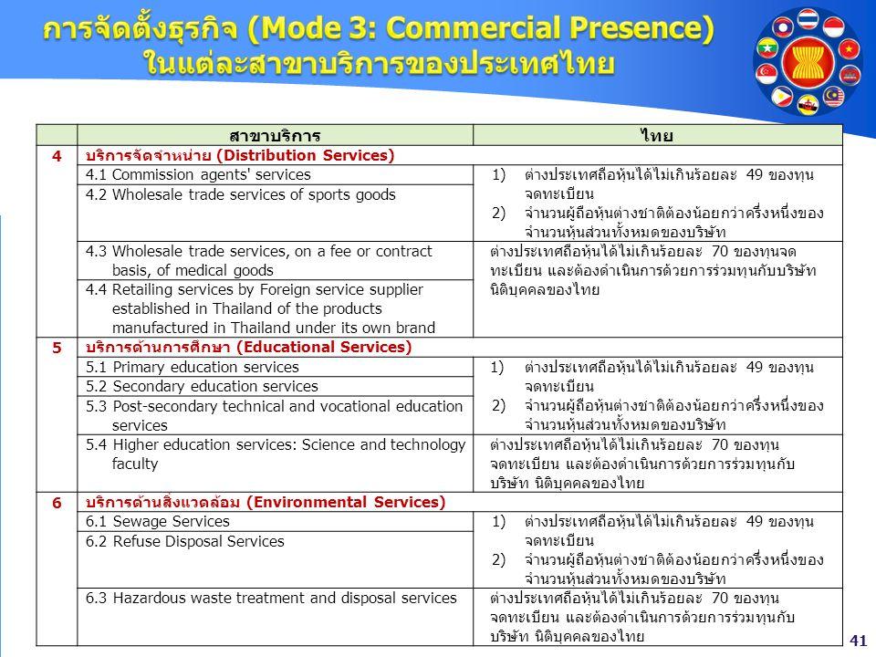 41 สาขาบริการไทย 4 บริการจัดจำหน่าย (Distribution Services) 4.1 Commission agents' services1)ต่างประเทศถือหุ้นได้ไม่เกินร้อยละ 49 ของทุน จดทะเบียน 2)จ