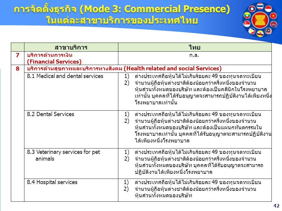 42 สาขาบริการไทย 7บริการด้านการเงิน (Financial Services) n.a. 8 บริการด้านสุขภาพและบริการทางสังคม (Health related and social Services) 8.1 Medical and