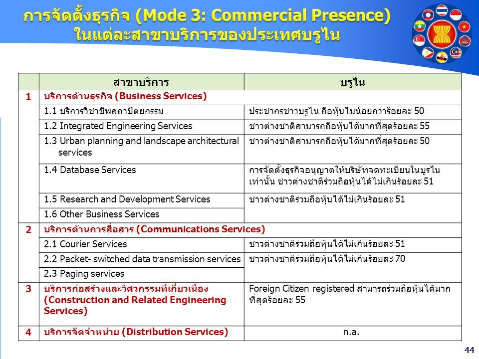 44 สาขาบริการบรูไน 1 บริการด้านธุรกิจ (Business Services) 1.1 บริการวิชาชีพสถาปัตยกรรมประชากรชาวบรูไน ถือหุ้นไม่น้อยกว่าร้อยละ 50 1.2 Integrated Engin